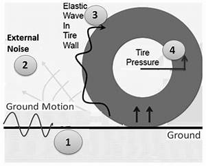 Mechanism Of Tire  Road Interaction And Different Acoustic