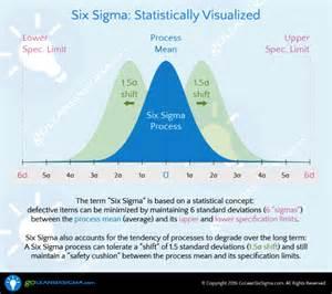Lean Six Sigma Definition