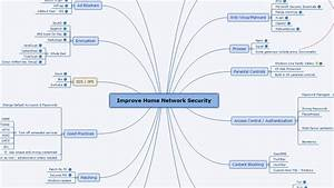 Mind Map  Improve Home Network Security
