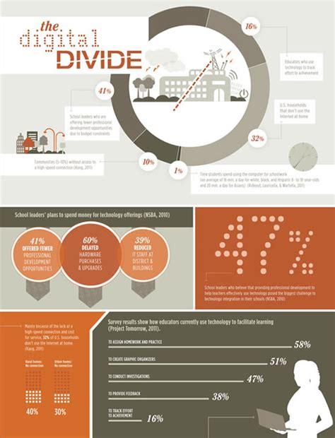 digital divide resource roundup edutopia