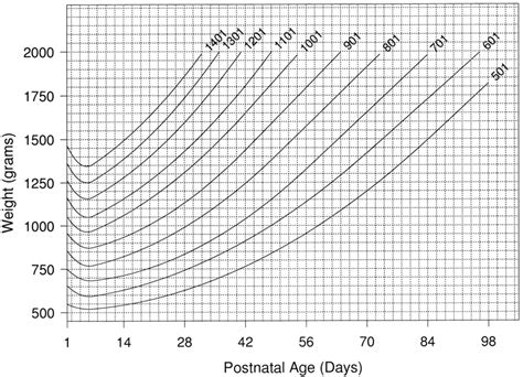 Growth Chart For Very Low Birth Weight Babies 1 01 Low