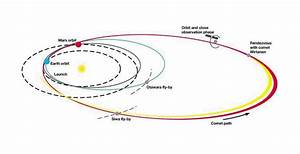 Rosetta Spacecraft Orbital Distance (page 4) - Pics about ...