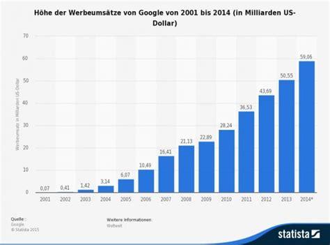google amazon ist adwords koenig ebay dominiert bei