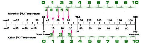 Nomography Conversion Scale Nomogram