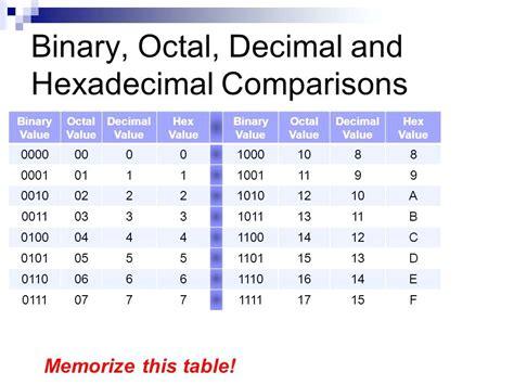 Binary To Hexadecimal Conversion Table