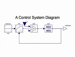 How To Draw Control-systems Block Diagrams