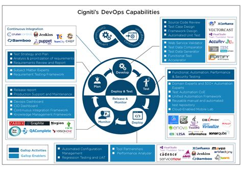 DevOps QA & Testing Services for Improved Continuous Delivery