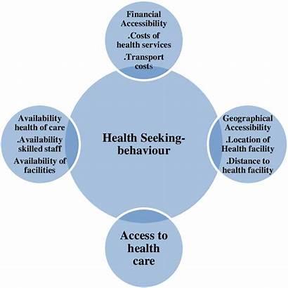 Health Factors Seeking Behaviour Influencing Care Accessing