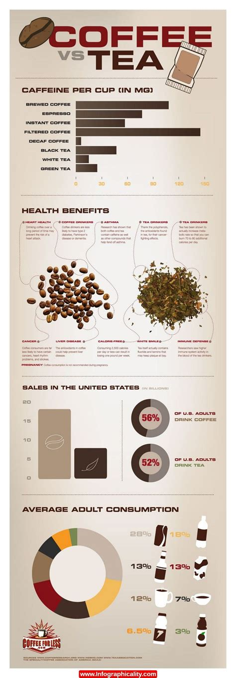 You can just drink either based on your taste preferences or you can alternate between both. Caffeine, health benefits, sales in the US and consumption are compared in this infographic. # ...