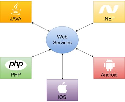 difference  web services  micro services