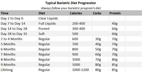 typical bariatric diet chart obesity coverage