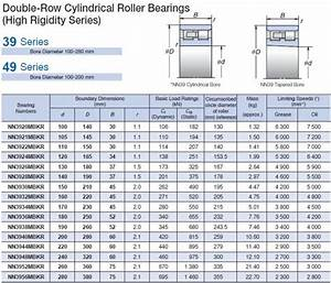 Double Row Cylindrical Roller Bearing Size Chart Nsk Nn3924mbkr Double Row Cylindrical Roller Bearing