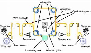 Schematic Diagram Of Wire Driving System In Multi