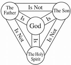 Was Jesus God