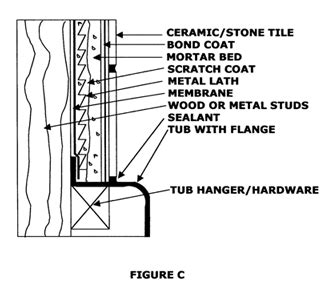 how to install ceramic wall tile in kitchen tub tile installation the tile doctor 9762