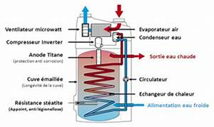 Fonctionnement Ballon D Eau Chaude : chauffe eau electrique principe fonctionnement ~ Dailycaller-alerts.com Idées de Décoration