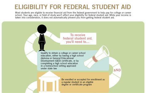 Do I Qualify For Financial Aid? 4 Requirements To Know