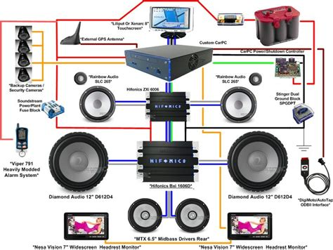 Audio System Wiring Diagram by Gallery For Car Sound System Diagram Car Sound Noise