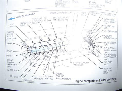 cabin fuse box diagrams ba bf vx vy vz ve