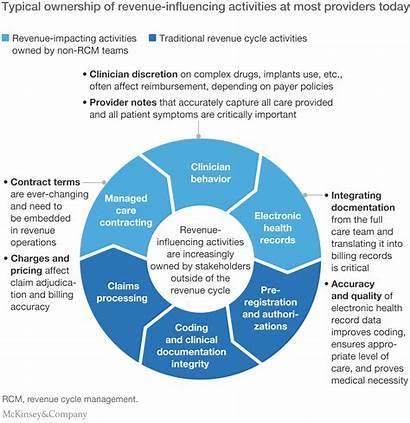 Revenue Healthcare Cycle Management Excellence Mckinsey Framework