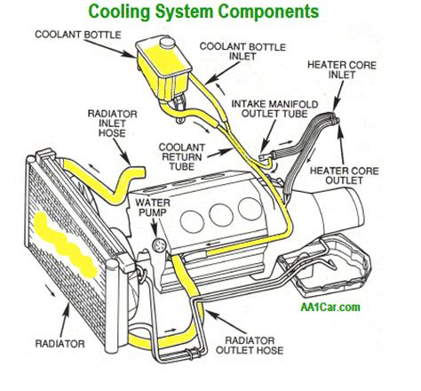 Diagram System Vehicle Cooling by Cooling System Problem Diagnosis Repair Help