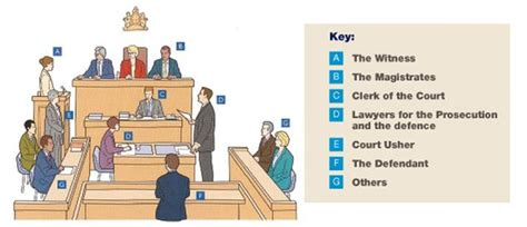who s who in a magistrates court leicestershire