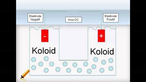 sifat koloid elektroforesis youtube