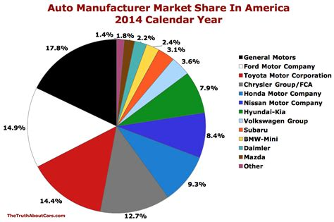 Charts Of The Day Us Auto Market Share In December And