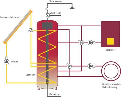 Kachel Und Kaminoefen Fuer Energiesparhaeuser by Was Ist Ein Sonnenhaus Energiesparh 228 User Baustoffwissen