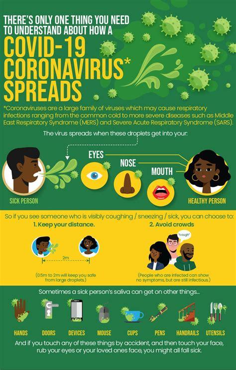 How COVID-19 Coronavirus Spreads - SA Corona Virus Online ...