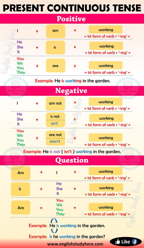 Present Continuous Tense In English  English Study Here
