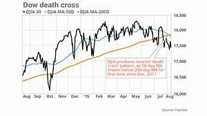 Dow Death Cross Is A Bearish Omen For The Stock Market