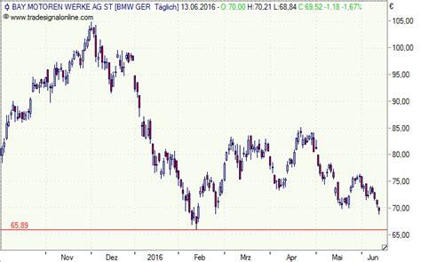bmw aktie kaufen bmw aktie jetzt mit rabatt via discount zertifikat kaufen oder rendite 7 3 prozent