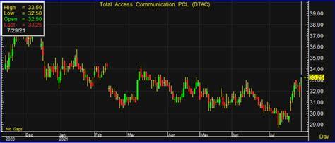 DTAC เด้ง 4% เก็งรับเงินปันผล 1.05 บ. ก่อนขึ้น XD พรุ่งนี้