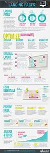 The Complete Guide To Successful Landing Pages  Infographic