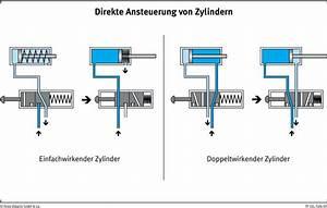Druckzylinder Berechnen : grundlagen der pneumatik foliensammlung tp pdf ~ Themetempest.com Abrechnung