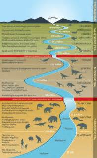 Prehistoric Timeline Dinosaurs