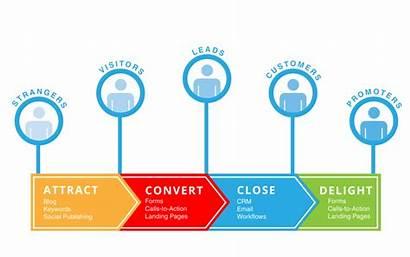 Stages Marketing Inbound Methodology Delight Customers Medium