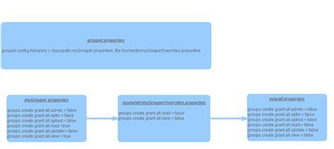 grouper configuration overlays internet2 edge cases