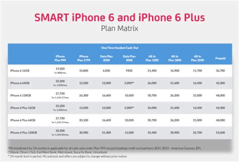 iphone plans smart offering iphone 6 for php 1 799 mo iphone 6 plus at
