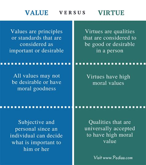 Values And Virtues  Difference And Similarity 2thepoint