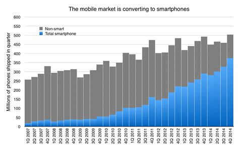 cell phone sales android oem profitability and the most surprising number
