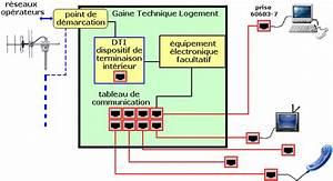 Coffret De Communication Fibre Optique : vdi ~ Dode.kayakingforconservation.com Idées de Décoration