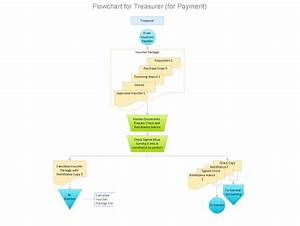 How To Make An Accounting Process Flowchart