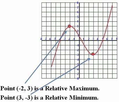 Relative Minimum Maximum Function Polynomial Functions Maximums