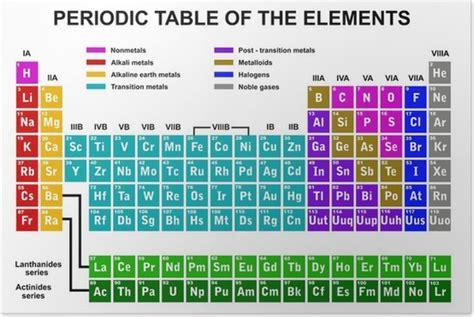 tavola periodica poster poster tavola periodica degli elementi pixers 174 viviamo