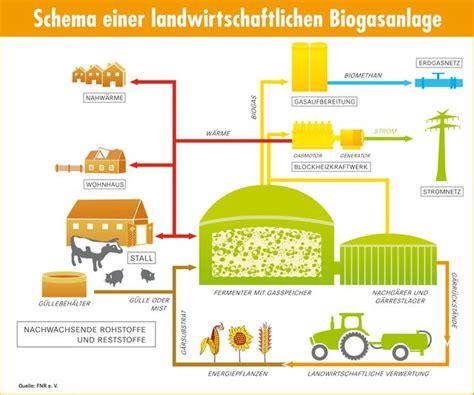 Energietraeger Experten Rat Zum Blockheizkraftwerk by Kraftwerke Benisschulbuch