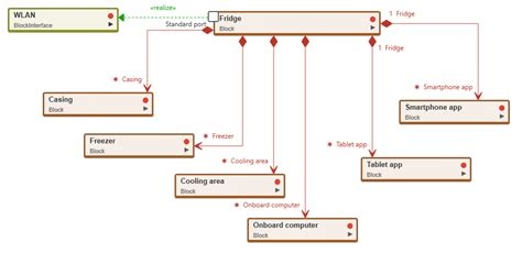 What Block Diagram Knolwledge Base