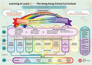Ongoing Renewal Of The School Curriculum