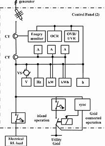 Single Line Diagram Of Control Panel 2 Harmonic Contents Of Voltage And